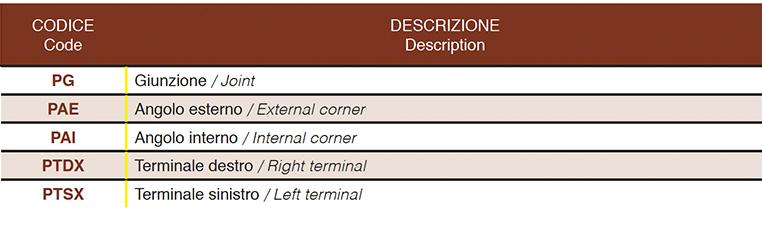 Accessori Passacavo - dettagli