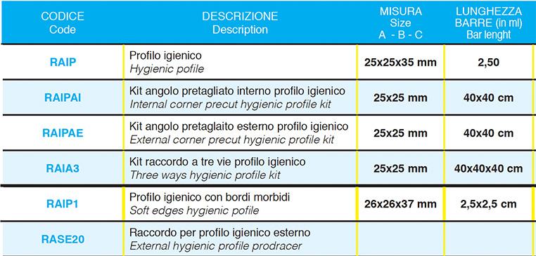 Profilo Igienico E Raccordo In Pvc-dettagli