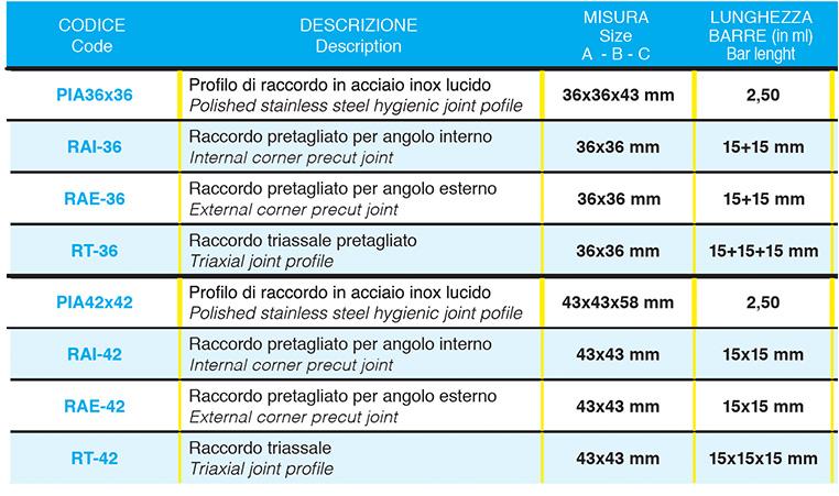 Profilo Igienico In Acciaio Di Raccordo Tra Pavimenti e Rivestimenti-Dettagli